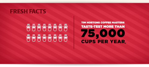 75,000 taste tested cups a year